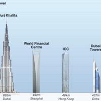 GyártásTrend-cikkek - A világ legmagasabb épületei & A vasúti rekordok története