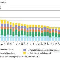 Magyarország a 20. helyen a 28 EU tagállam között...