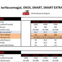 SMART, SMART EXTRA tarifacsomagokkal újít a Telenor