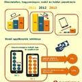 2013: az internetezők okostelefonra váltottak