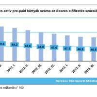 Több mint 200 ezer SIM-kártyát adott el a Tesco Mobile