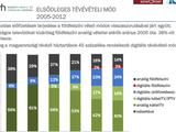 """Már Szlovákia is """"digitálisan átállt"""""""