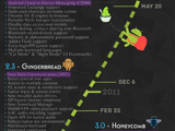 Android-történeti infografika
