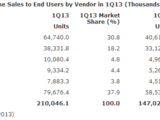 Az okostelefonok 74,4%-a Androidos, 31%-a Samsung