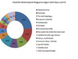 """A magyar """"vásárlási"""" alkalmazások piaca az egyik legfejlettebb a régiónkban"""