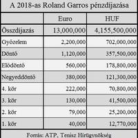 Roland Garros kisokos