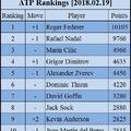 Federer ismét világelső