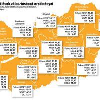 Önkormányzati választások: tarolt a Fidesz, stabil második az MSZP