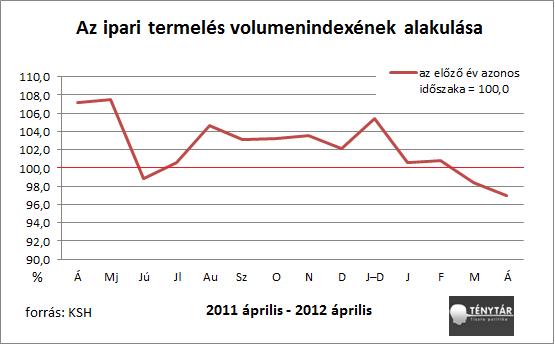 ipari termelés volumenindexe.png
