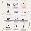 Nézd meg Bill Gates és Steve Jobs életútját 1-1 képben!