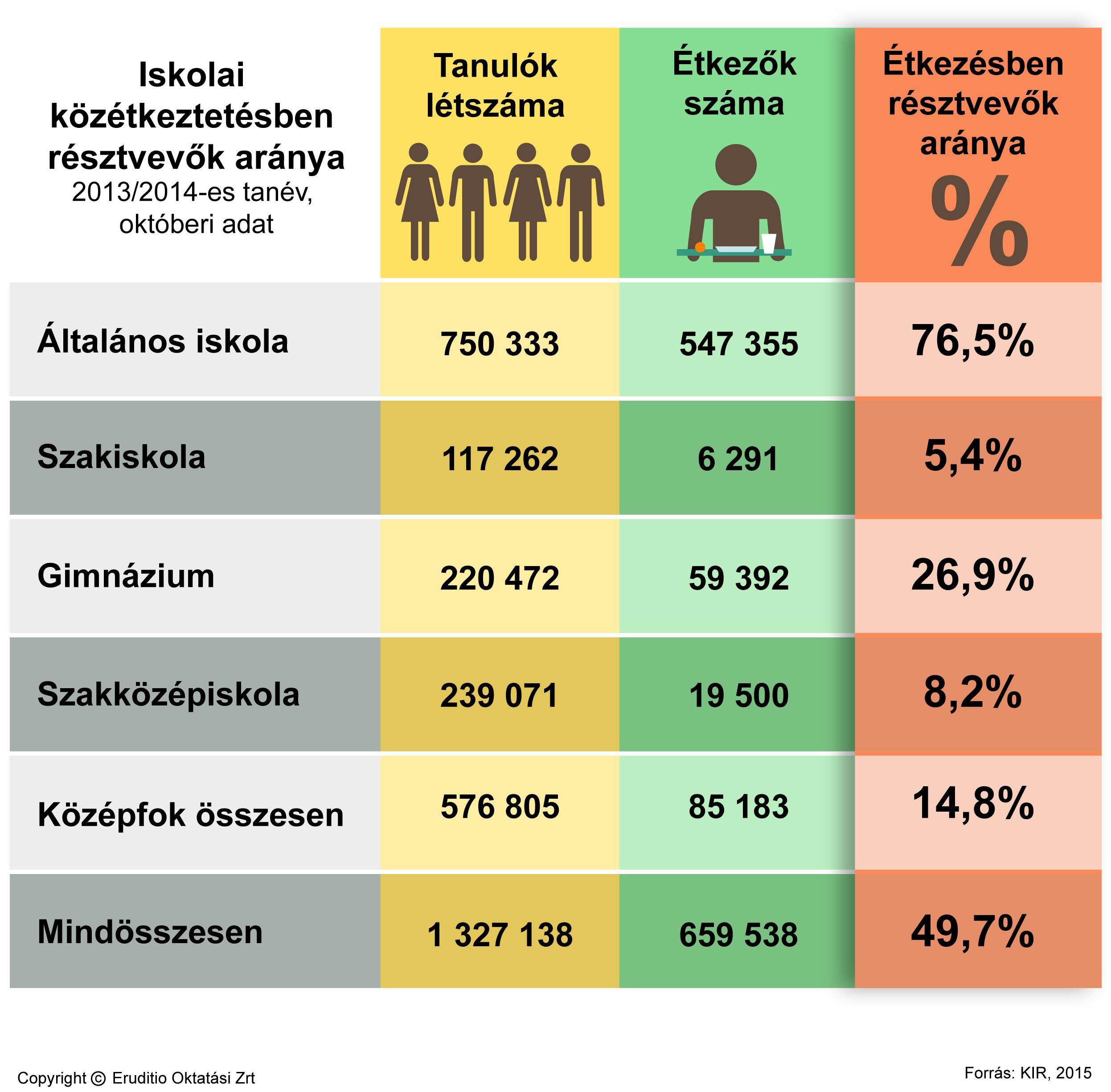 egészséges étrend táblázat)