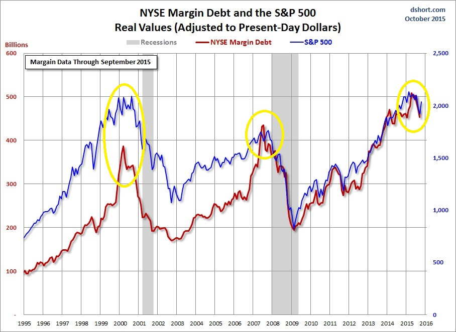 nyse-margin-debt-spx-since-1995.jpg