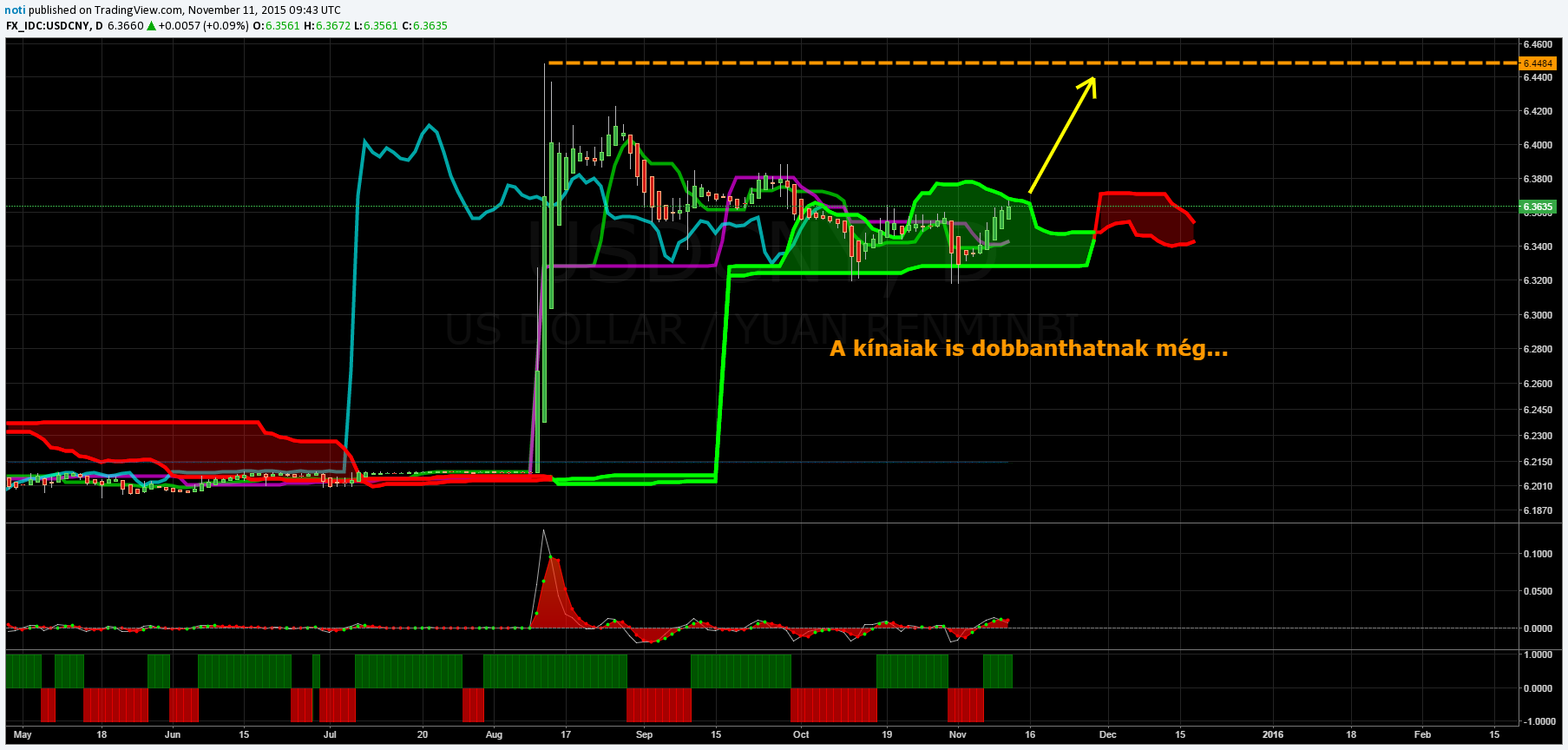 usdcny20151116.png