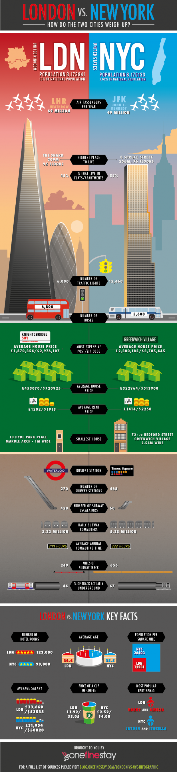 london-nyc-infographic-620x2697.png