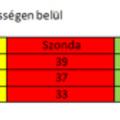 301. Lejtőn a Fidesz?