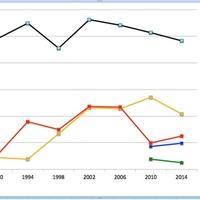 508. Miért nyert (ennyire) a Fidesz?