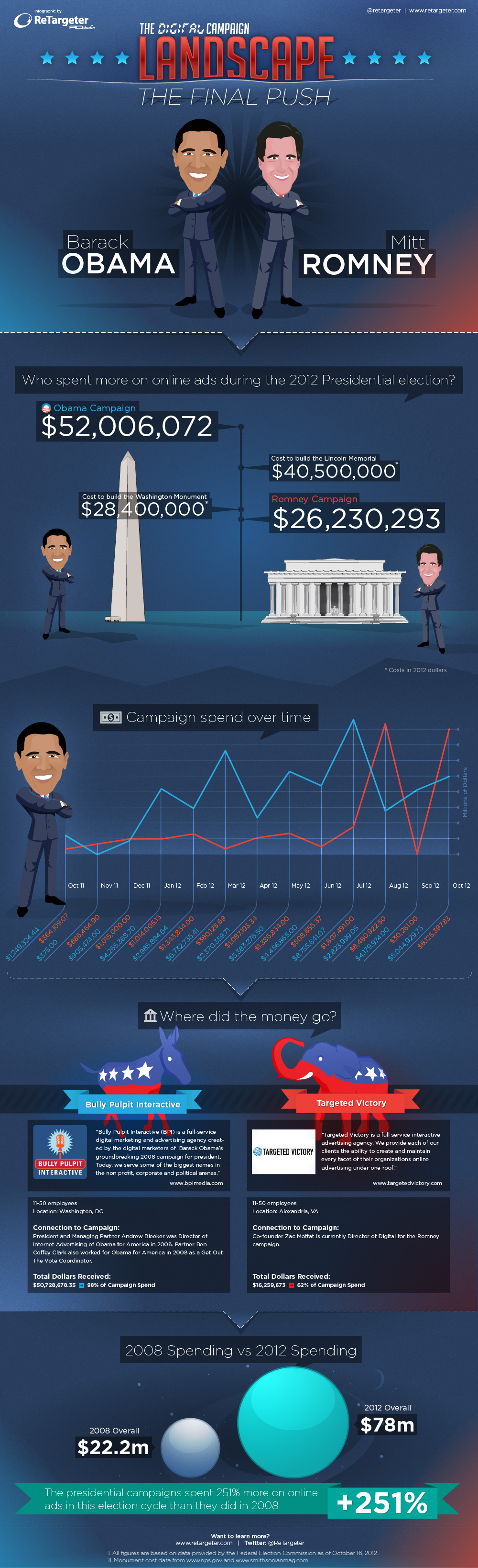 Digital_Campaign_FInal_Push_Infographic_Nov2012.jpg