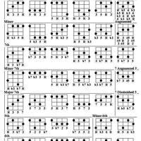 Az összes akkord (középhaladóknak)
