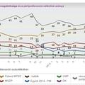 Erősödő Fidesz, gyengülő ellenzék