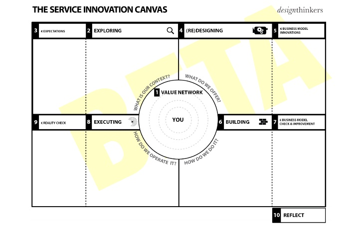 beta-version-service-innovation-canvas-5-728.jpg