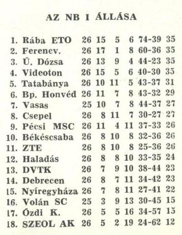 idokapszula_nb_i_1981_82_26_fordulo_tabella.jpg
