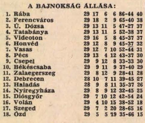 idokapszula_nb_i_1981_82_29_fordulo_tabella.jpg