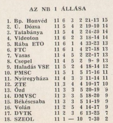 idokapszula_nb_i_1981_82_11_fordulo_tabella_1.jpg