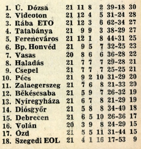 idokapszula_nb_i_1981_82_21_fordulo_tabella.jpg