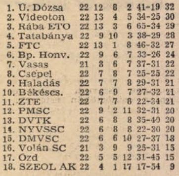 idokapszula_nb_i_1981_82_22_fordulo_tabella.jpg