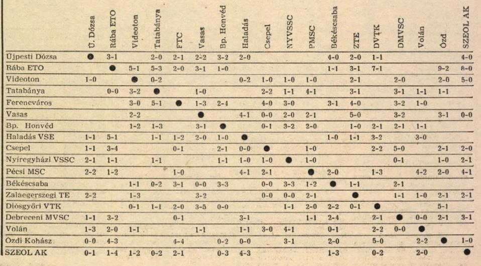 idokapszula_nb_i_1981_82_oszi_zaras_tabellak_es_statisztikak_2_kereszttablazat.jpg
