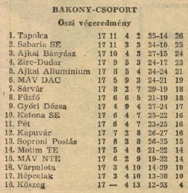 idokapszula_nb_i_1983_84_oszi_zaras_az_nb_ii_es_a_harmadik_vonal_bakony_csoport_tabella.jpg