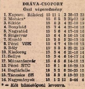 idokapszula_nb_i_1983_84_oszi_zaras_az_nb_ii_es_a_harmadik_vonal_drava_csoport_tabella.jpg