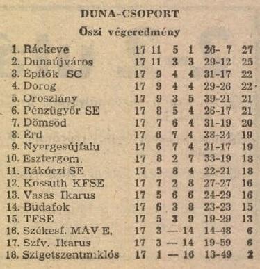 idokapszula_nb_i_1983_84_oszi_zaras_az_nb_ii_es_a_harmadik_vonal_duna_csoport_tabella.jpg