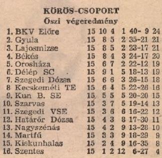 idokapszula_nb_i_1983_84_oszi_zaras_az_nb_ii_es_a_harmadik_vonal_koros_csoport_tabella.jpg