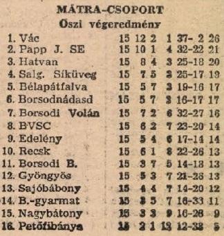 idokapszula_nb_i_1983_84_oszi_zaras_az_nb_ii_es_a_harmadik_vonal_matra_csoport_tabella.jpg