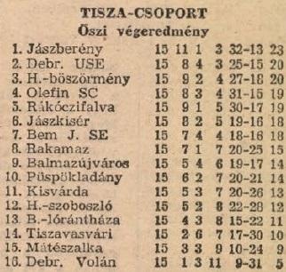 idokapszula_nb_i_1983_84_oszi_zaras_az_nb_ii_es_a_harmadik_vonal_tisza_csoport_tabella.jpg