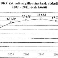 BKV: 500 milliárd a tét