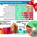Fekete péntek - Rövidre zárt karácsonyi bevásárlás