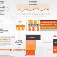 Átlépte a bűvös határt a hazai online kiskereskedelem