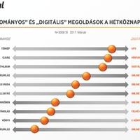 8,7 százalékon az elektronikus kereskedelem