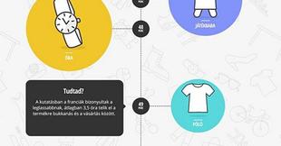 Mennyi ideig tart igazából az online vásárlás?