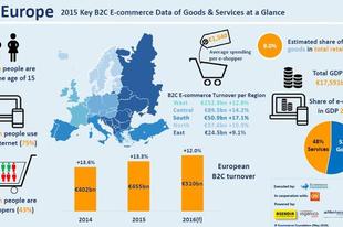 E-kereskedelem a világban 2016 - eCommerce in the world 2016
