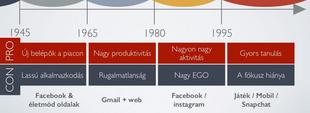 Generációk és platform használat a magyar internetezők körében 2016