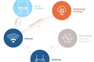IoT az e-kereskedelemben