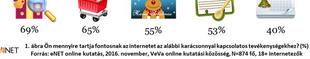 Amit az internettől kapunk karácsonyra