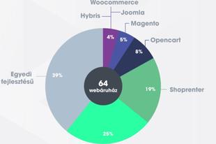 Ország Boltja 2017—Díjazott Webáruházak és eCommerce platformok