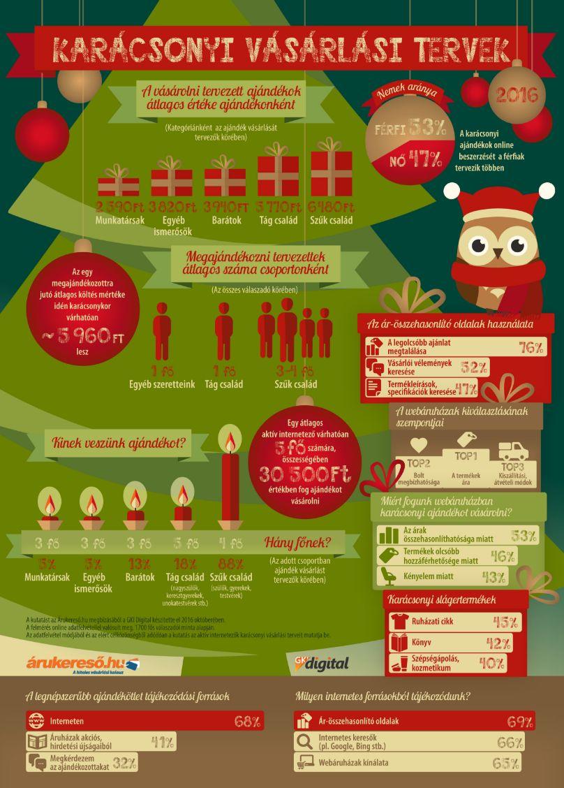 30 ezret költenek karácsonyra az internetezők