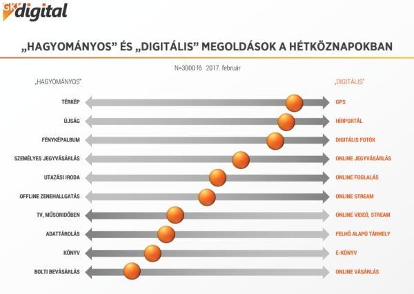 gki-hagyomanyos-vs-digitalis.jpg