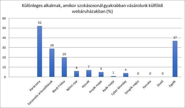 A PayPal és az Ipsos előrejelzése szerint a magyarok idén 19%-kal többet fognak vásárolni külföldi webshopokban