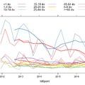 Bexsero: új adatok és eredmények